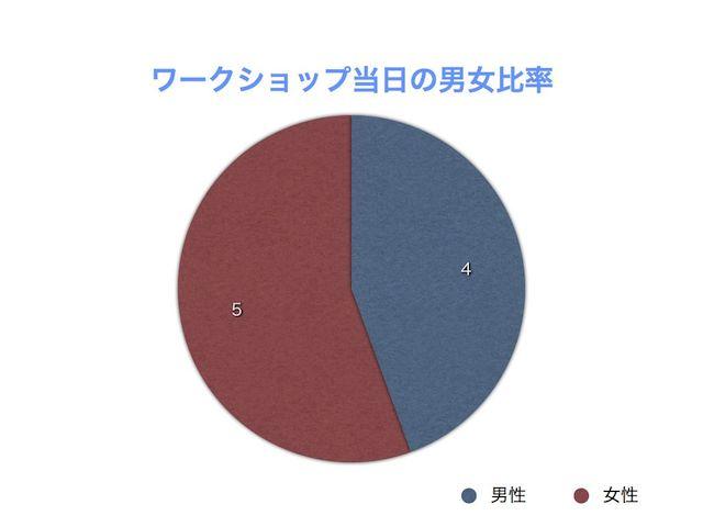 ワークショップ男女比率 20150329 004