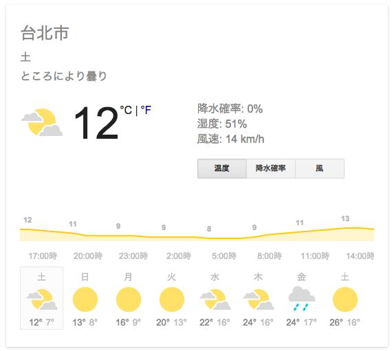 Taipei climate february