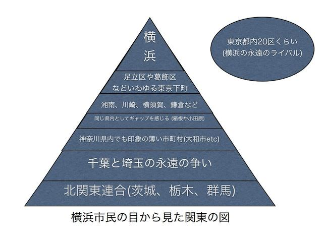関東ヒエラルキー 001