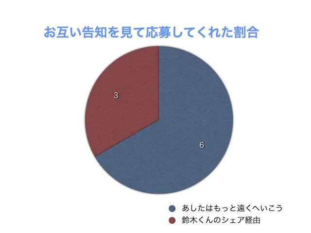 ワークショップ男女比率 20150329 005